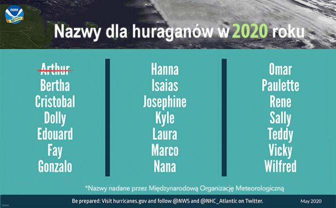 Nazwy dla huraganów w 2020 roku (tvnmeteo.pl za NOAA)