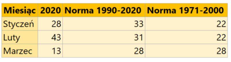 Suma opadów w Warszawie w roku 2020, porównanie do norm wieloletnich (podane w litrach wody na metr kwadratowy)