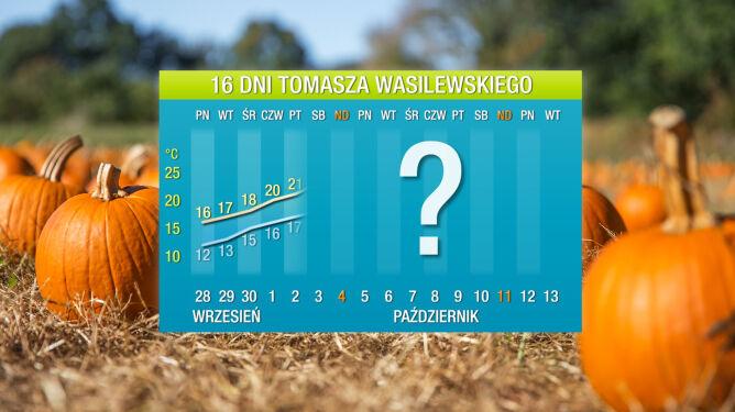 Pogoda na 16 dni: jeszcze będzie powyżej 20 stopni