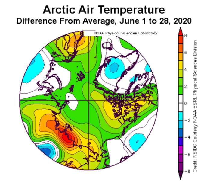 Odchylenie od średniej temperatury powietrza arktycznego; dane od 1 do 28 czerwca 2020 (nsidc.org)